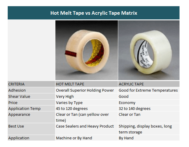 Hot Melt Tape vs. Acrylic Tape Matrix